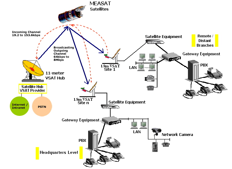 Voip Through Vsat By Se Broadband Voip Malaysia